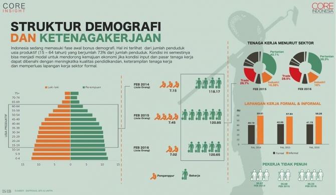https://www.coreindonesia.org/view/222/struktur-demografi-dan-ketenagakerjaan