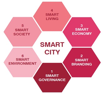 Gambar 1. Dimensi Smart City. Sumber: (CCSN, 2012)